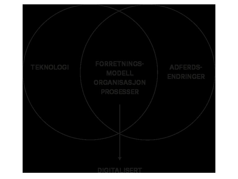 Hva er egentlig digitalisering